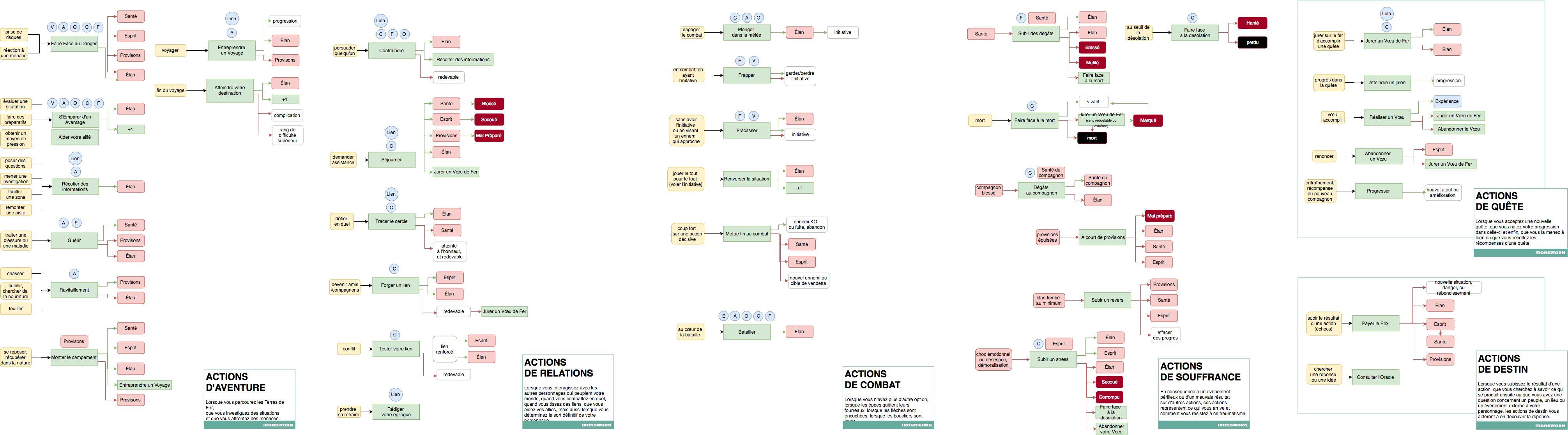 Ironsworn diagrams-de Julien Blic