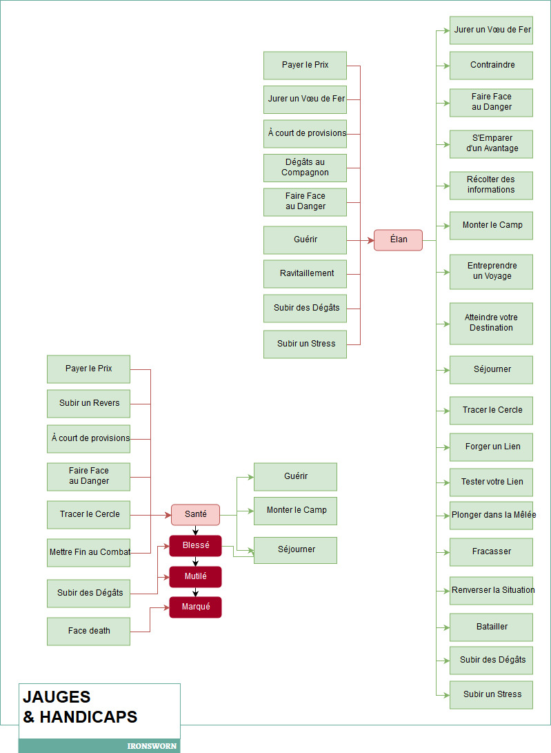 Ironsworn diagrams-jaugeshandicaps