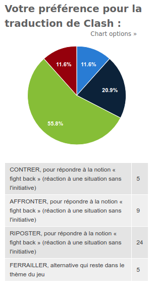 Résultats sondage traduction Clash