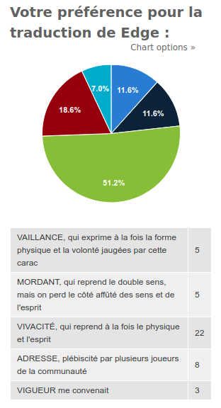 Résultats sondage traduction Edge